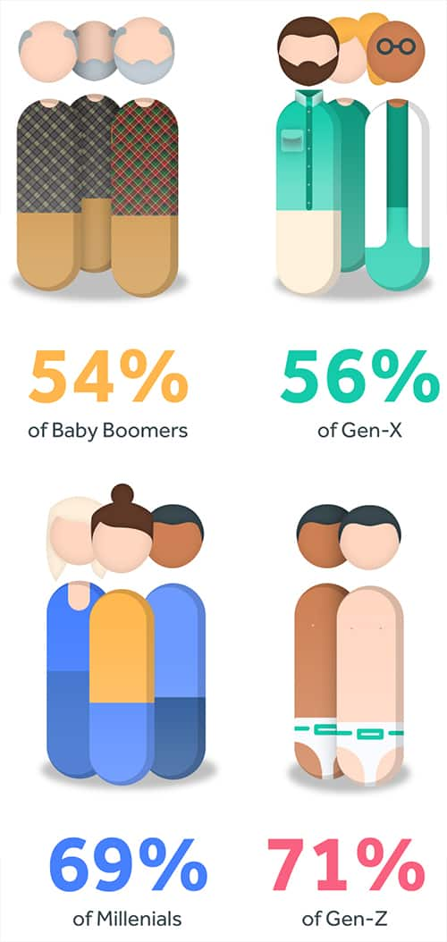 onboarding and training generations mobile