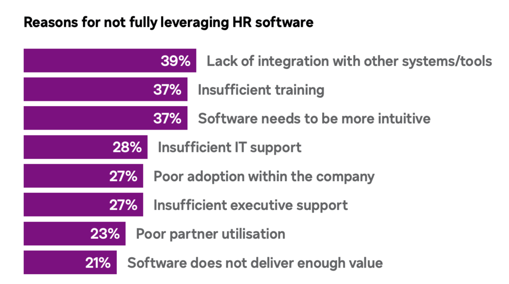 Top Reasons for not leveraging HR software